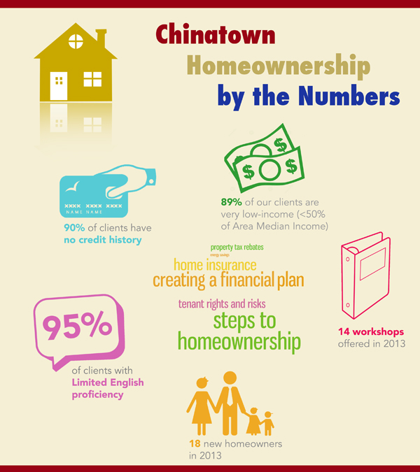 Chinatown Homeownership Initiative